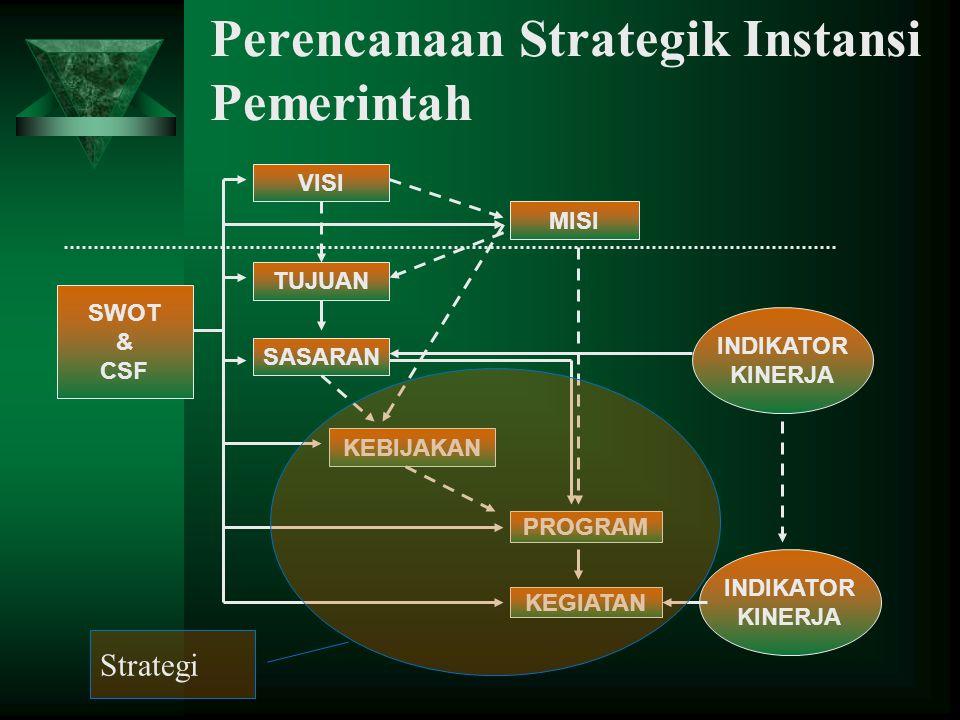 Perencanaan Strategik Instansi Pemerintah SWOT & CSF VISI TUJUAN SASARAN KEBIJAKAN MISI PROGRAM KEGIATAN INDIKATOR KINERJA INDIKATOR KINERJA Strategi