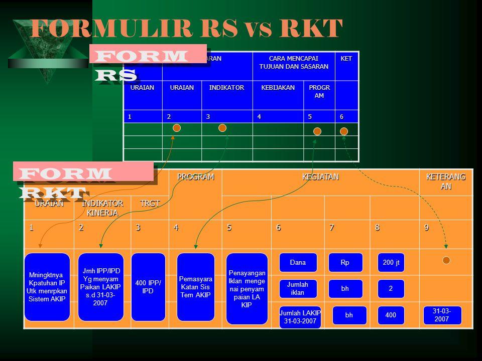 FORMULIR RS VS RKTSASARANPROGRAMKEGIATAN KETERANG AN URAIAN INDIKATOR KINERJA TRGT 123456789 TUJUANSASARAN CARA MENCAPAI TUJUAN DAN SASARAN KETURAIANURAIANINDIKATORKEBIJAKAN PROGR AM 123456 Mningktnya Kpatuhan IP Utk menrpkan Sistem AKIP Jmh IPP/IPD Yg menyam Paikan LAKIP s.d 31-03- 2007 400 IPP/ IPD Pemasyara Katan Sis Tem AKIP Penayangan Iklan menge nai penyam paian LA KIP Dana Jumlah iklan Jumlah LAKIP 31-03-2007 Rp bh 400 2 200 jt 31-03- 2007 FORM RS FORM RKT