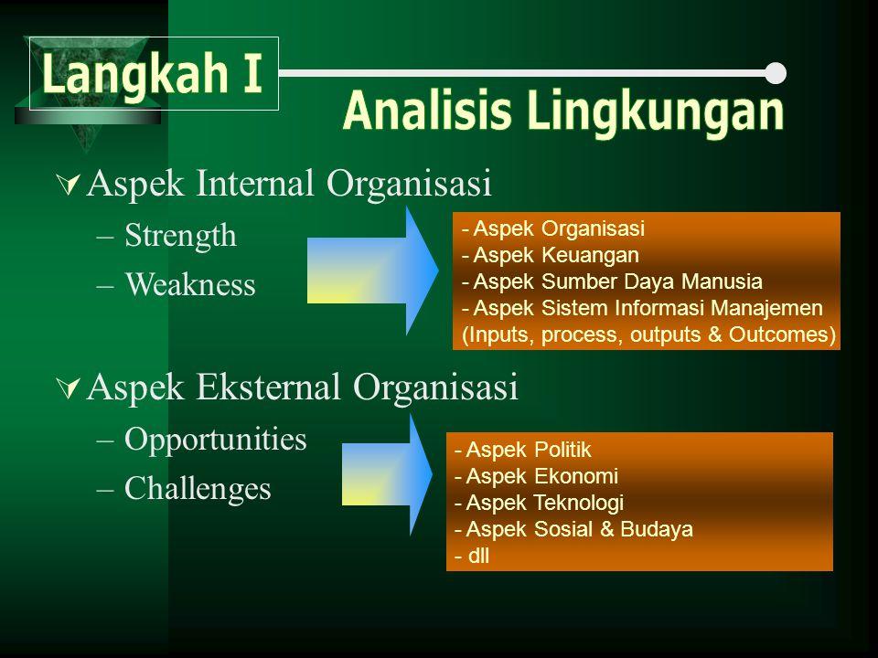  Aspek Internal Organisasi –Strength –Weakness  Aspek Eksternal Organisasi –Opportunities –Challenges - Aspek Organisasi - Aspek Keuangan - Aspek Su