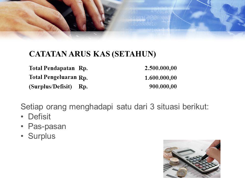 Total PendapatanRp.2.500.000,00 Total Pengeluaran Rp.1.600.000,00 (Surplus/Defisit)Rp.900.000,00 Setiap orang menghadapi satu dari 3 situasi berikut: