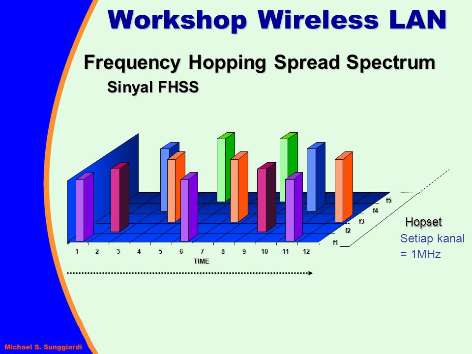 Frequency Hopping Spread Spectrum Sinyal FHSS Workshop Wireless LAN TIME 123456789101112 f1 f2 f3 f4 f5 Setiap kanal = 1MHz HopsetHopset