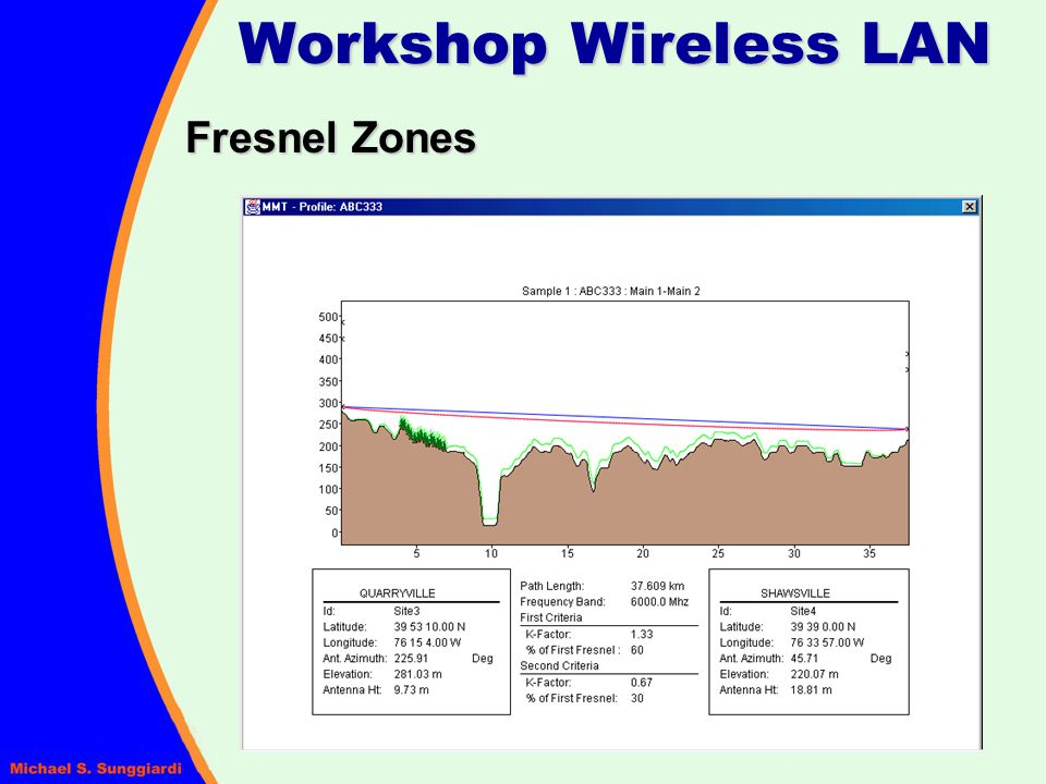 Workshop Wireless LAN Fresnel Zones