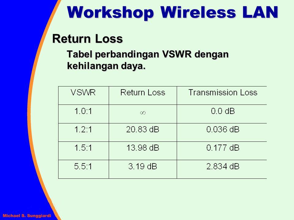 Return Loss Tabel perbandingan VSWR dengan kehilangan daya.