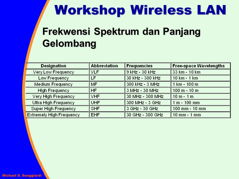 Decibels (dB) Perbandingan daya dalam logaritmik : dBm adalah nilai 10 log dari sinyal untuk 1 milli Watt dBW adalah nilai 10 log dari sinyal untuk 1 Watt Sinyal 100 milli Watt jika dijadikan dBm akan menjadi : Workshop Wireless LAN