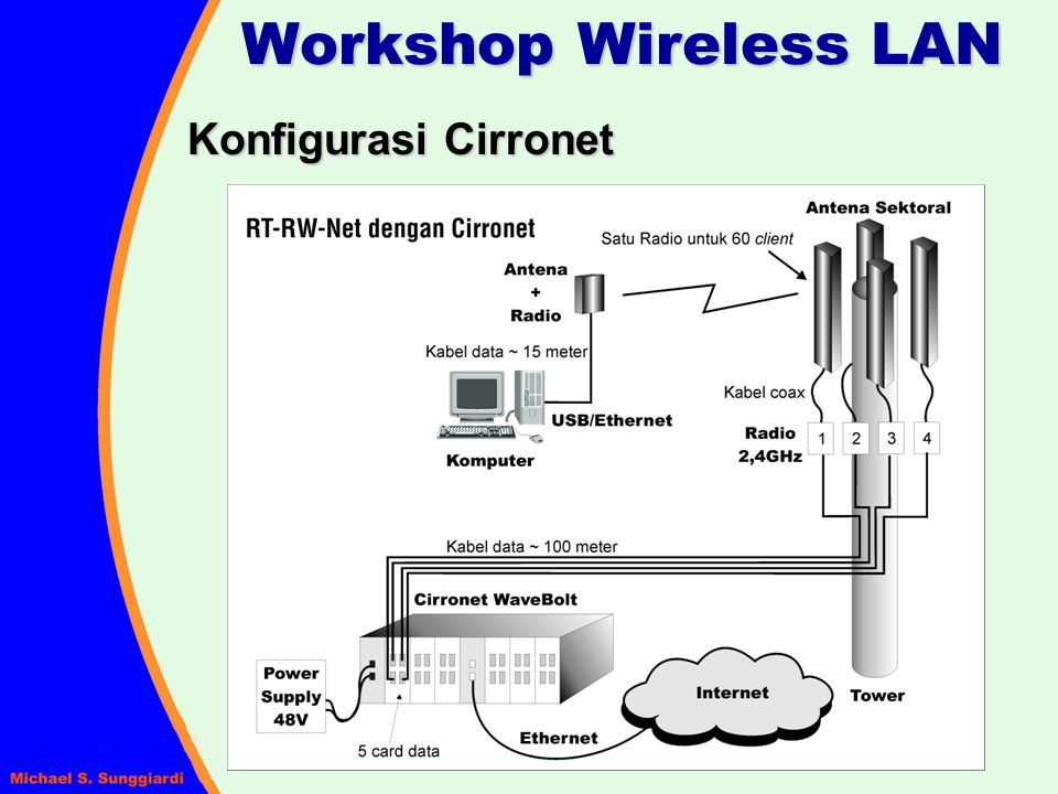 Workshop Wireless LAN Konfigurasi Cirronet