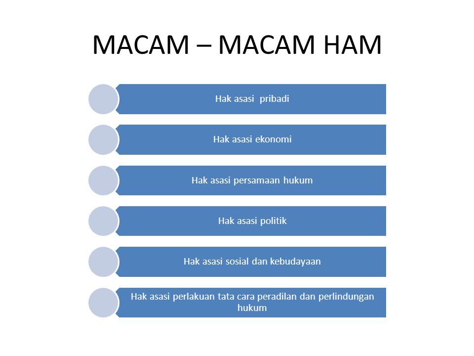 MACAM – MACAM HAM Hak asasi pribadi Hak asasi ekonomi Hak asasi persamaan hukum Hak asasi politik Hak asasi sosial dan kebudayaan Hak asasi perlakuan