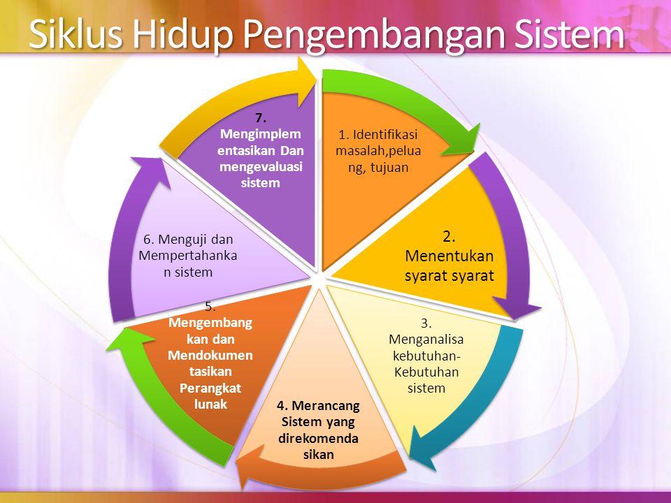 Siklus Hidup Pengembangan Sistem 1. Identifikasi masalah,pelua ng, tujuan 2. Menentukan syarat syarat 3. Menganalisa kebutuhan- Kebutuhan sistem 4. Me
