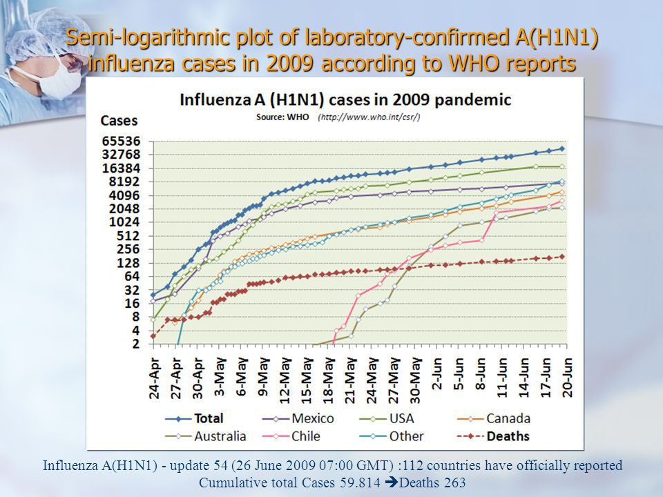 Semi-logarithmic plot of laboratory-confirmed A(H1N1) influenza cases in 2009 according to WHO reports Influenza A(H1N1) - update 54 (26 June 2009 07: