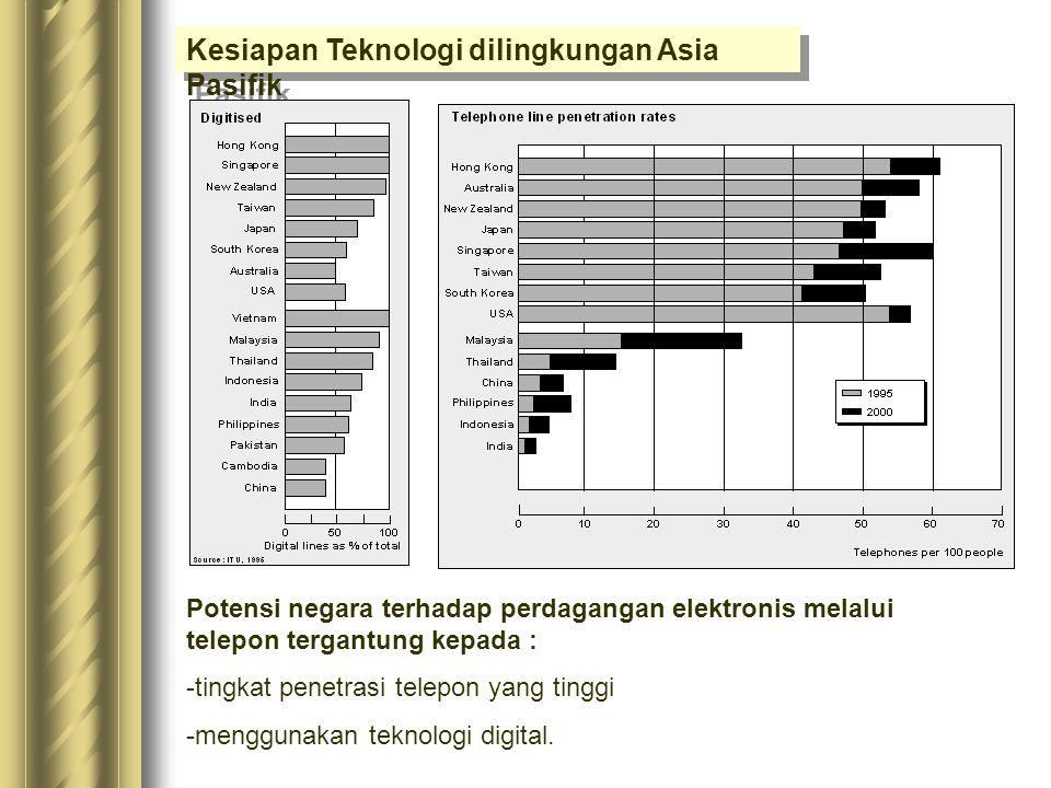 Lingkungan Pasar di Asia Pasifik Faktor Penunjang :  Hilangnya kendala jangkauan  Jumlah komputer dalam jaringan  Peningkatan kemampuan komputasi d
