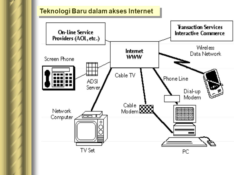 Teknologi Telekomunikasi Pendukung