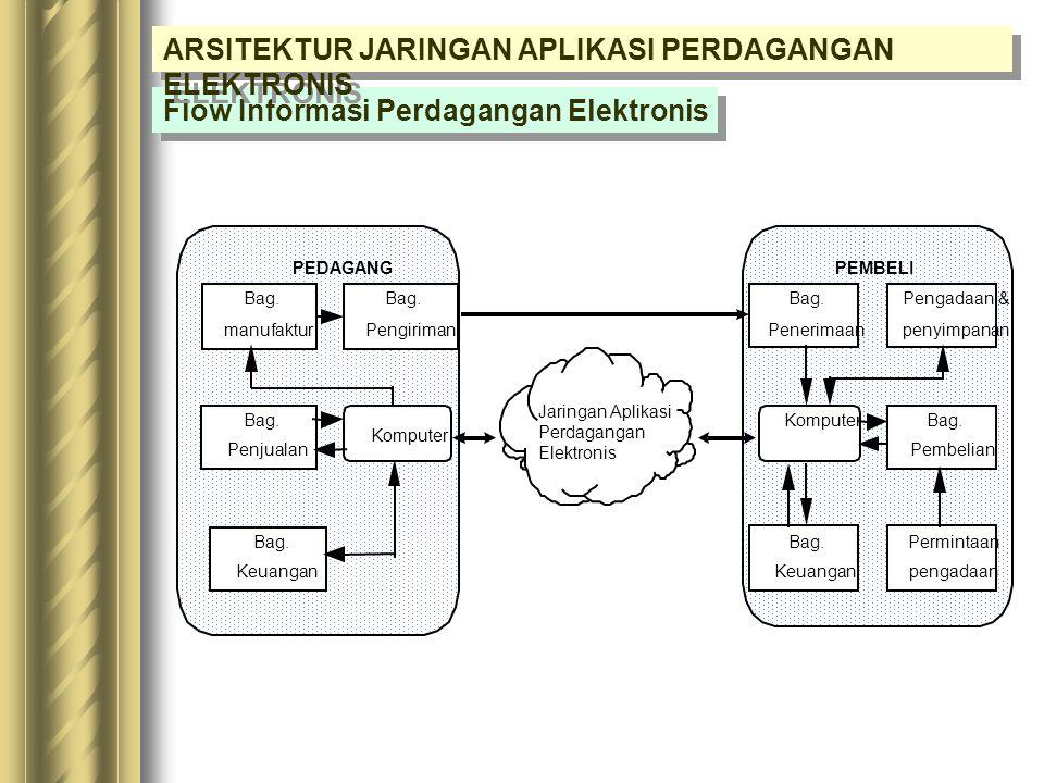 Perencanaan Proses Transformasi Perusahaan Kendala Pemanfaatan : -Bandwidth-Kendala Politik -Konfigurasi Jaringan-Kendala Hukum -Kendala-kendala dan K