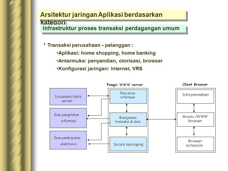 Aksesabilitas Pelayanan : Pola dan karakteristik konsumsi Tingkat kontribusi daerah Pola penyebaran penduduk Tingkat kepadatan penduduk Sarana perdaga