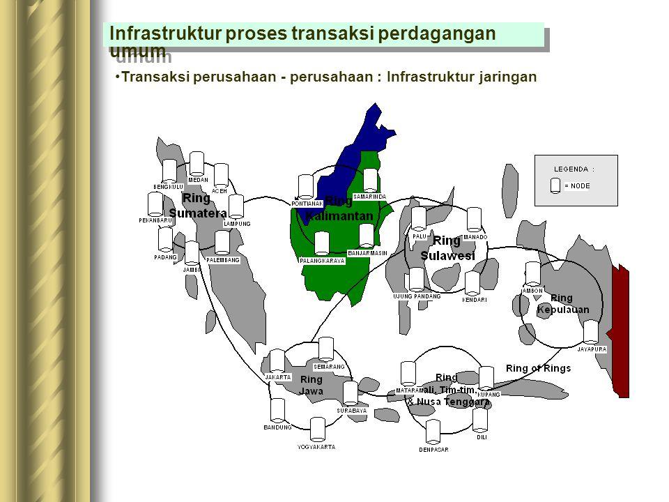 Infrastruktur proses transaksi perdagangan umum Transaksi perusahaan - perusahaan : Aplikasi: purchase order, confirmation notice, shipping receipt, i