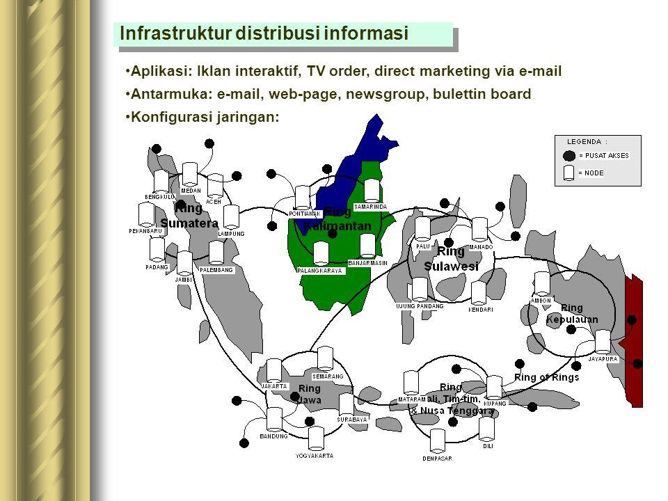 Infrastruktur proses transaksi perdagangan umum Transaksi perusahaan - perusahaan : Infrastruktur jaringan