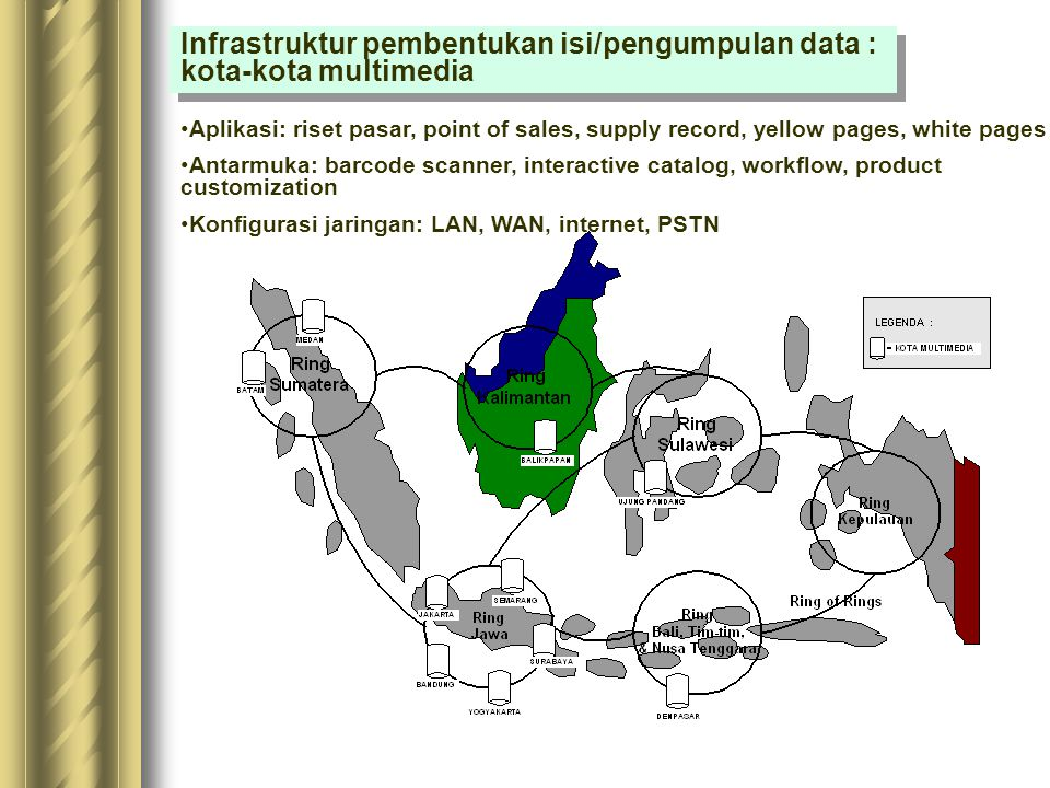 Infrastruktur distribusi informasi Aplikasi: Iklan interaktif, TV order, direct marketing via e-mail Antarmuka: e-mail, web-page, newsgroup, bulettin board Konfigurasi jaringan: