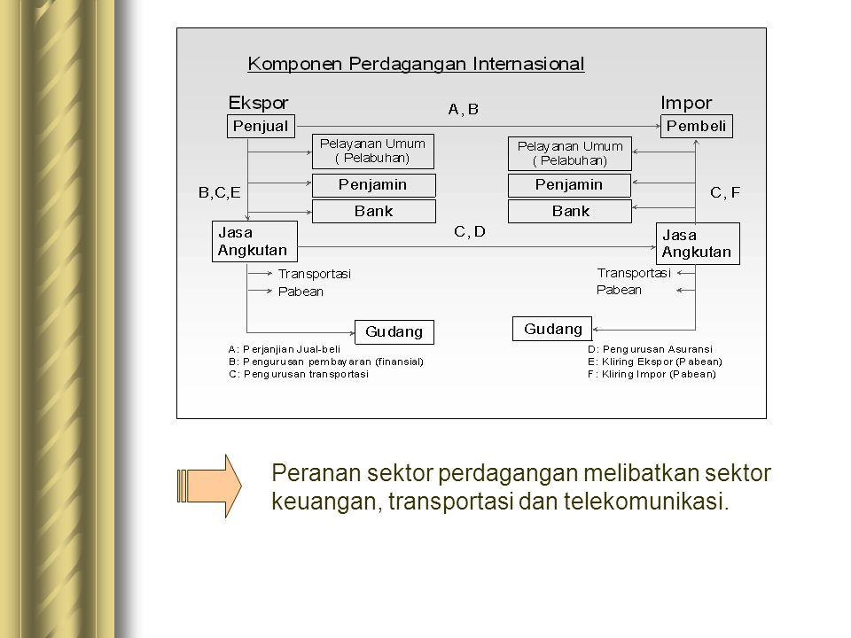 Kondisi Proses dan Mekanisme Usaha Perdagangan di Indonesia.  Mata rantai pemasok dan produsen  Mata rantai produsen dan konsumen  Mata rantai kegi