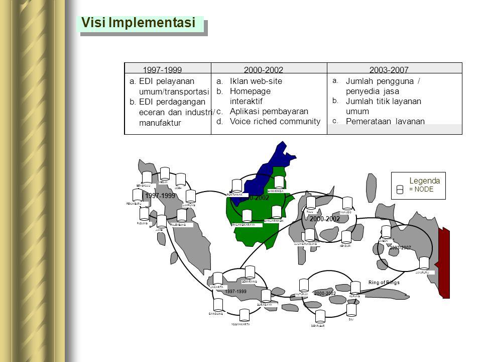 Tahun 1997-1999 Aplikasi EDI pelabuhan/bea-cukai/ekspor-impor Aplikasi EDI perdagangan retail Tahun 2000-2002 Penggunaan Web-site untuk informasi prod