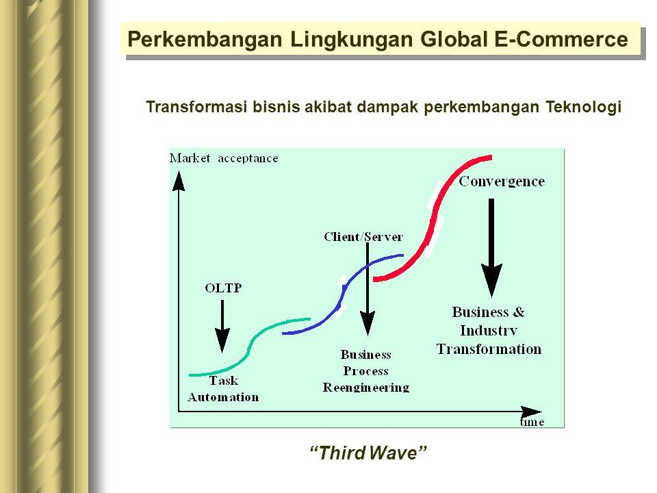 Permasalahan Strategis di Sektor Perdagangan Permasalahan Strategis :  Persaingan perdagangan antar negara  Percepatan teknologi  Prosedur dan biro