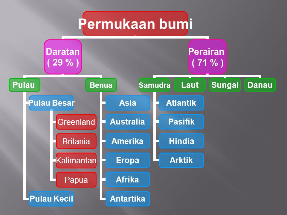 Permukaan bumi Daratan ( 29 % ) Pulau Pulau Besar Greenland Britania Kalimantan Papua Pulau Kecil Benua Asia Australia Amerika Eropa Afrika Antartika