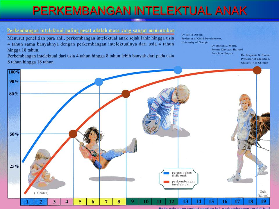 By hj wahyu suprapti/eq pim III26 INTELEGENSI QUOTIENT (IQ) Aspek-aspek : Daya Nalar/logika berfikir Daya mengingat Daya Antisipasi Kemampuan memahami
