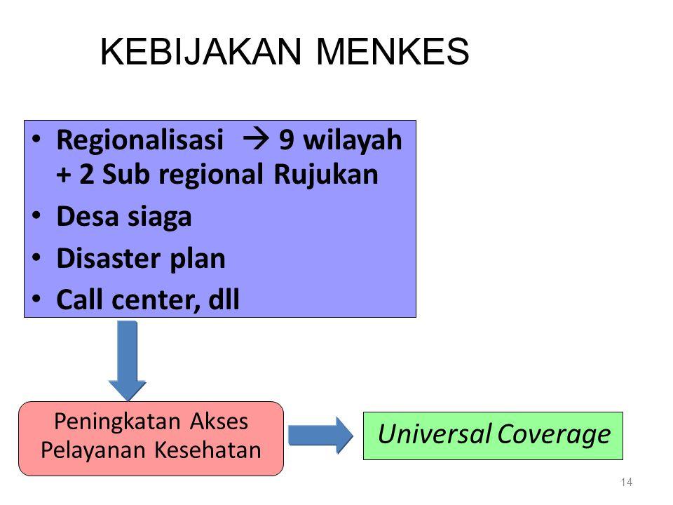 14 Regionalisasi  9 wilayah + 2 Sub regional Rujukan Desa siaga Disaster plan Call center, dll Peningkatan Akses Pelayanan Kesehatan Universal Coverage KEBIJAKAN MENKES