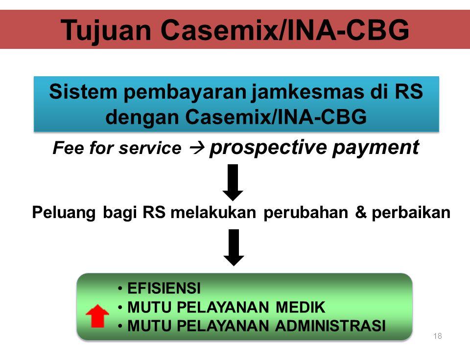 18 Fee for service  prospective payment Tujuan Casemix/INA-CBG Sistem pembayaran jamkesmas di RS dengan Casemix/INA-CBG Peluang bagi RS melakukan perubahan & perbaikan EFISIENSI MUTU PELAYANAN MEDIK MUTU PELAYANAN ADMINISTRASI EFISIENSI MUTU PELAYANAN MEDIK MUTU PELAYANAN ADMINISTRASI