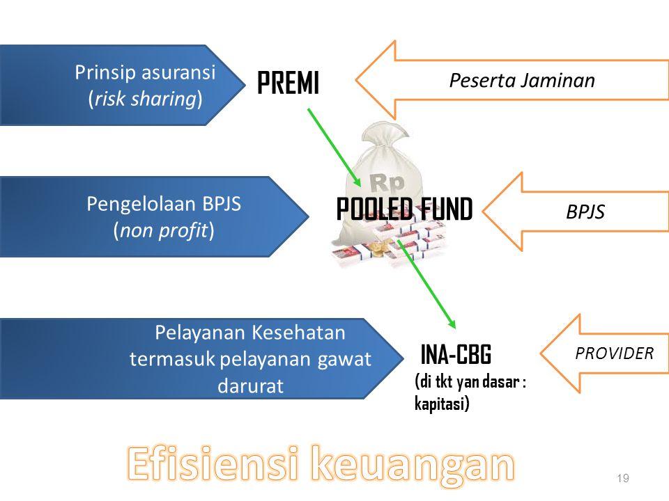 19 INA-CBG (di tkt yan dasar : kapitasi) Prinsip asuransi (risk sharing) Pelayanan Kesehatan termasuk pelayanan gawat darurat Pengelolaan BPJS (non profit) PREMI POOLED FUND Peserta Jaminan BPJS PROVIDER