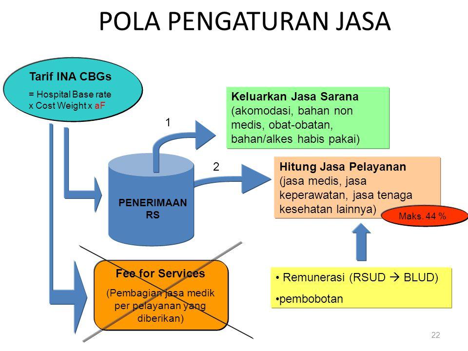 22 POLA PENGATURAN JASA PENERIMAAN RS Keluarkan Jasa Sarana (akomodasi, bahan non medis, obat-obatan, bahan/alkes habis pakai) Hitung Jasa Pelayanan (jasa medis, jasa keperawatan, jasa tenaga kesehatan lainnya) Remunerasi (RSUD  BLUD) pembobotan Tarif INA CBGs = Hospital Base rate x Cost Weight x aF Fee for Services (Pembagian jasa medik per pelayanan yang diberikan) Maks.