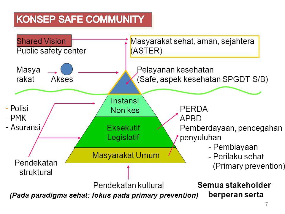 7 7 Instansi NonKes Eksekutif Legislatif Masyarakat Umum PERDA APBD Pemberdayaan, pencegahan penyuluhan - Pembiayaan - Perilaku sehat (Primary prevention) Semua stakeholder berperan serta Pendekatan kultural Pendekatan struktural (Pada paradigma sehat: fokus pada primary prevention) Eksekutif Legislatif Instansi Non kes - Polisi - PMK - Asuransi