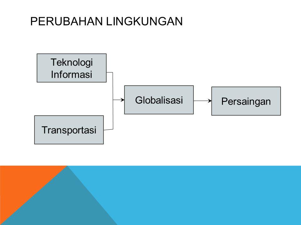 PERUBAHAN LINGKUNGAN Transportasi Teknologi Informasi Globalisasi Persaingan