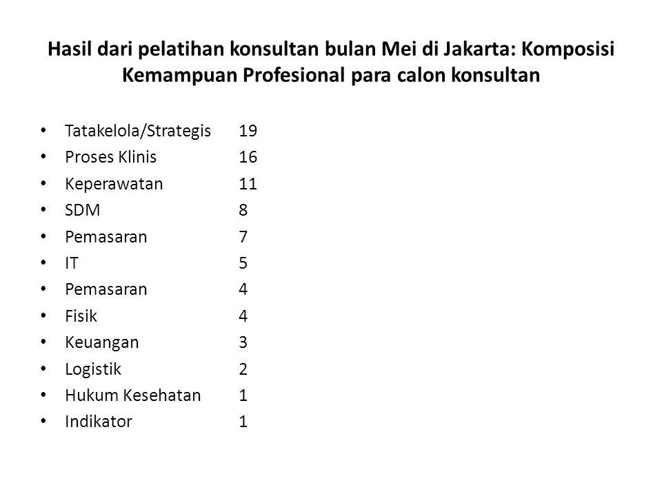 Hasil dari pelatihan konsultan bulan Mei di Jakarta: Komposisi Kemampuan Profesional para calon konsultan Tatakelola/Strategis19 Proses Klinis16 Keper