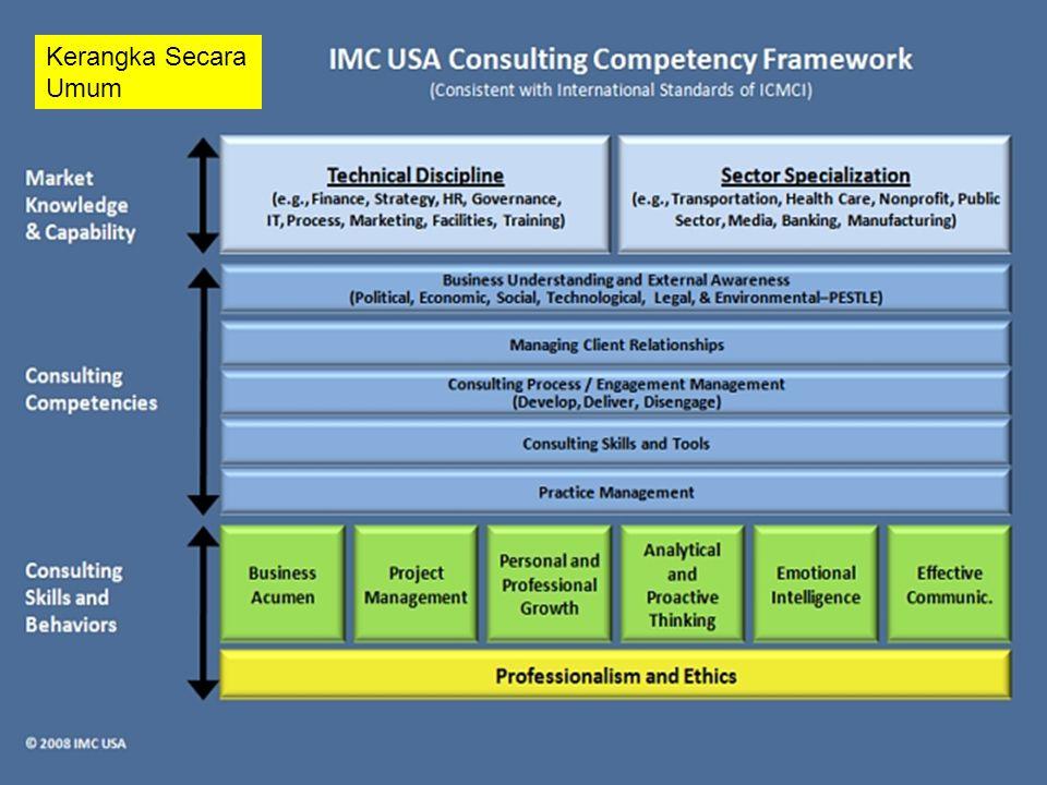 Adaptasi untuk Kompetensi konsultan manajemen Rumahsakit 2.1.