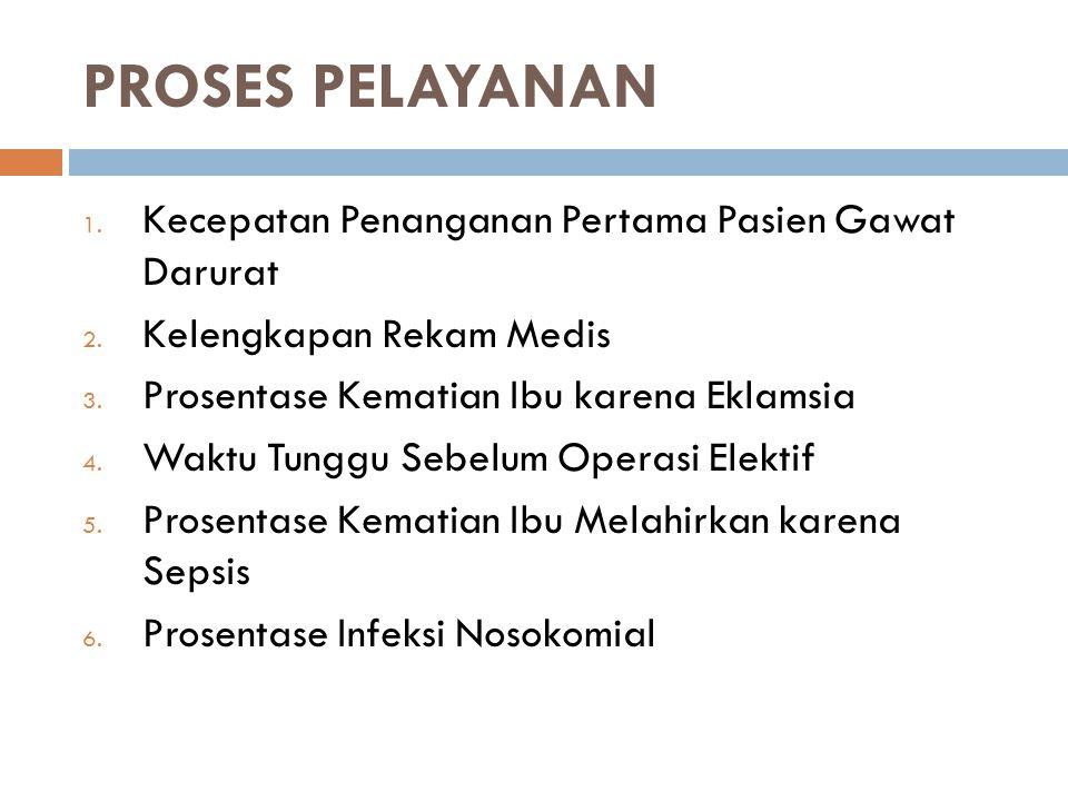 PROSES PELAYANAN 1. Kecepatan Penanganan Pertama Pasien Gawat Darurat 2. Kelengkapan Rekam Medis 3. Prosentase Kematian Ibu karena Eklamsia 4. Waktu T