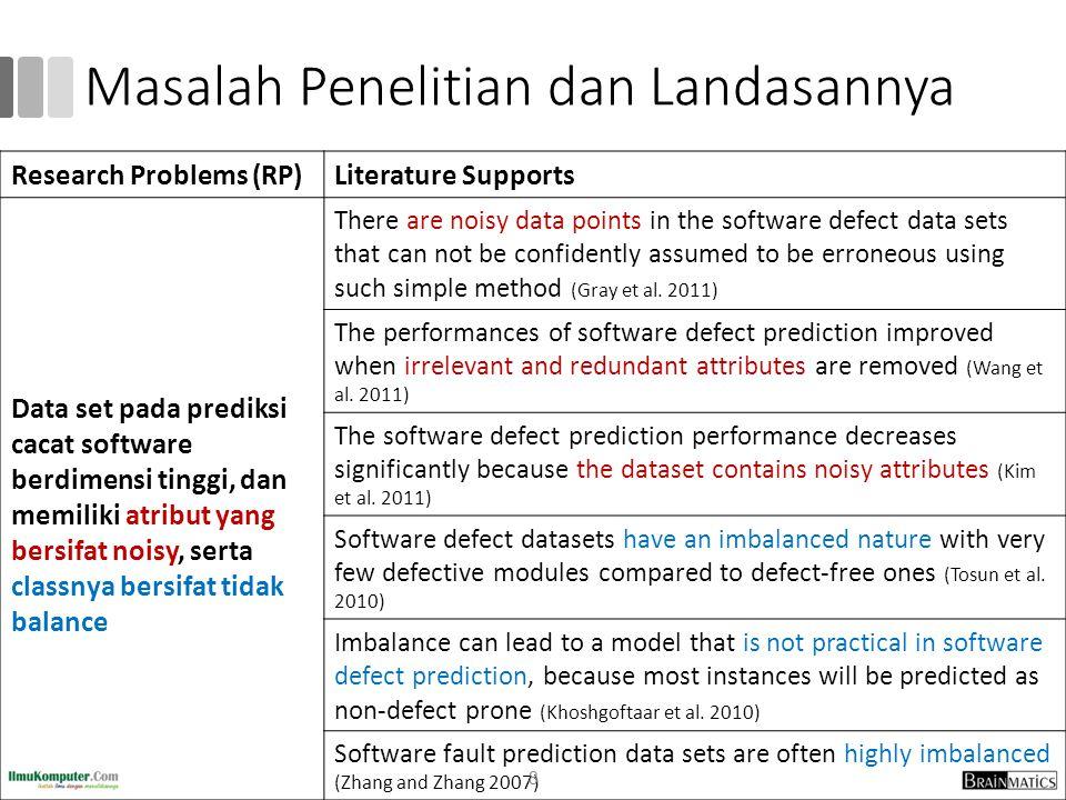Masalah Penelitian dan Landasannya Research Problems (RP)Literature Supports Data set pada prediksi cacat software berdimensi tinggi, dan memiliki atr