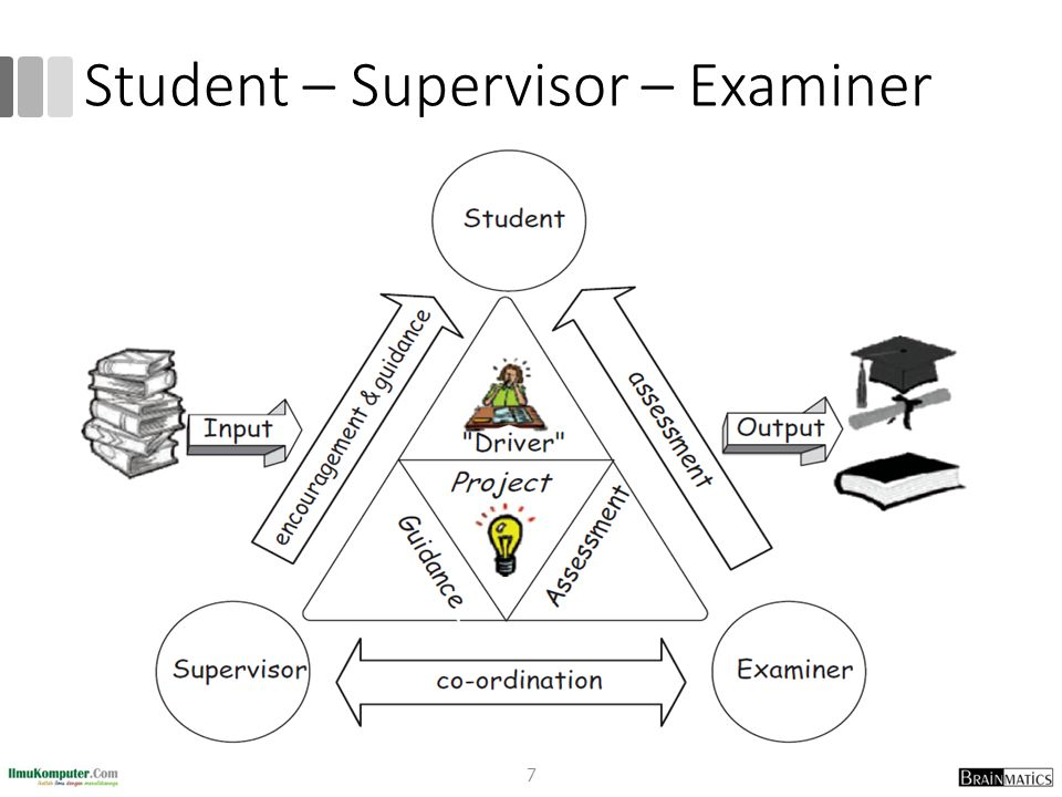 Student – Supervisor – Examiner 7