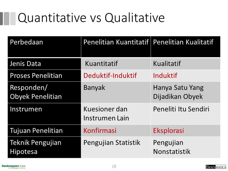 Quantitative vs Qualitative PerbedaanPenelitian KuantitatifPenelitian Kualitatif Jenis Data KuantitatifKualitatif Proses PenelitianDeduktif-InduktifIn