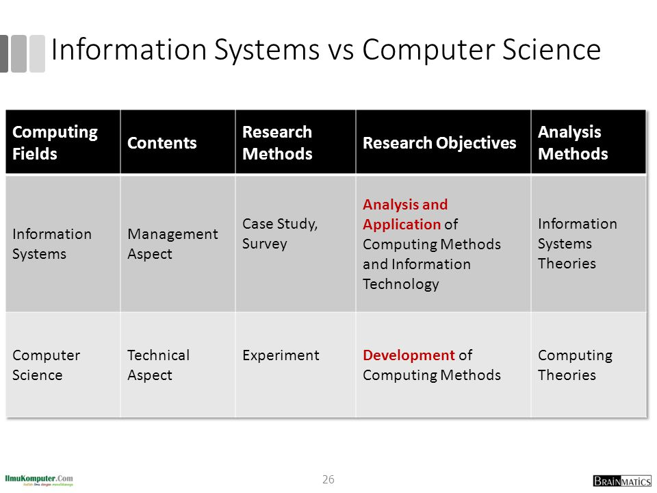 Information Systems vs Computer Science 26