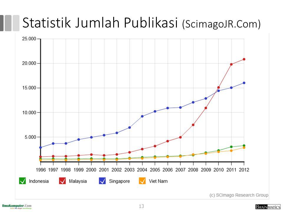 Statistik Jumlah Publikasi (ScimagoJR.Com) 13