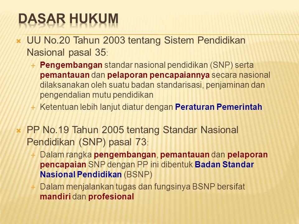  UU No.20 Tahun 2003 tentang Sistem Pendidikan Nasional pasal 35 :  Pengembangan standar nasional pendidikan (SNP) serta pemantauan dan pelaporan pe