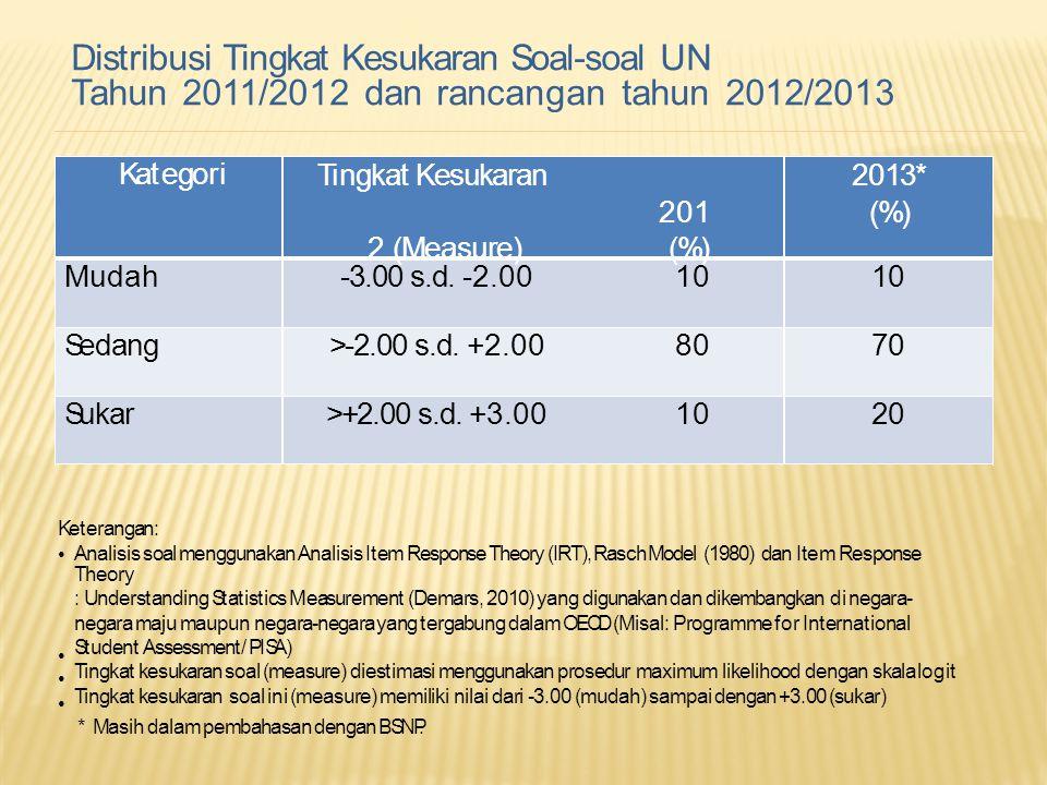 Distribusi Tingkat Kesukaran Soal-soal UN Tahun 2011/2012 dan rancangan tahun 2012/2013 Keterangan:Keterangan: Analisis soal menggunakan Analisis Item