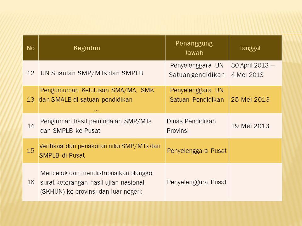 NoKegiatan Penanggung Jawab Tanggal 12UN Susulan SMP/MTs dan SMPLB Penyelenggara UN Satuan i gendidikan 30 April 2013 — 4 Mei 2013 13 Pengumuman Kelul