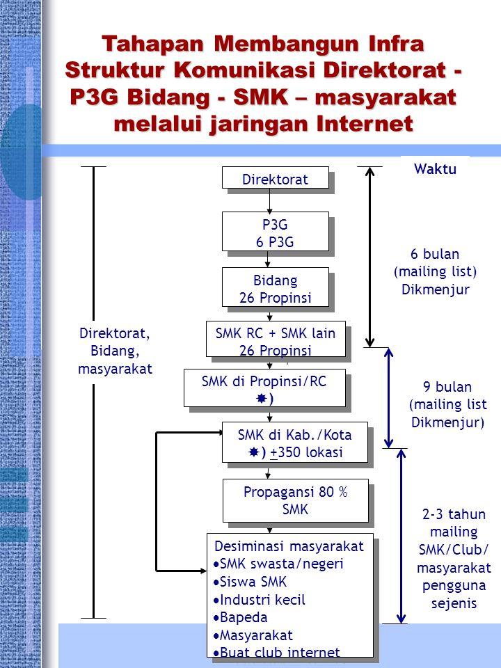 Tahapan Membangun Infra Struktur Komunikasi Direktorat - P3G Bidang - SMK – masyarakat melalui jaringan Internet Direktorat P3G 6 P3G P3G 6 P3G Desimi