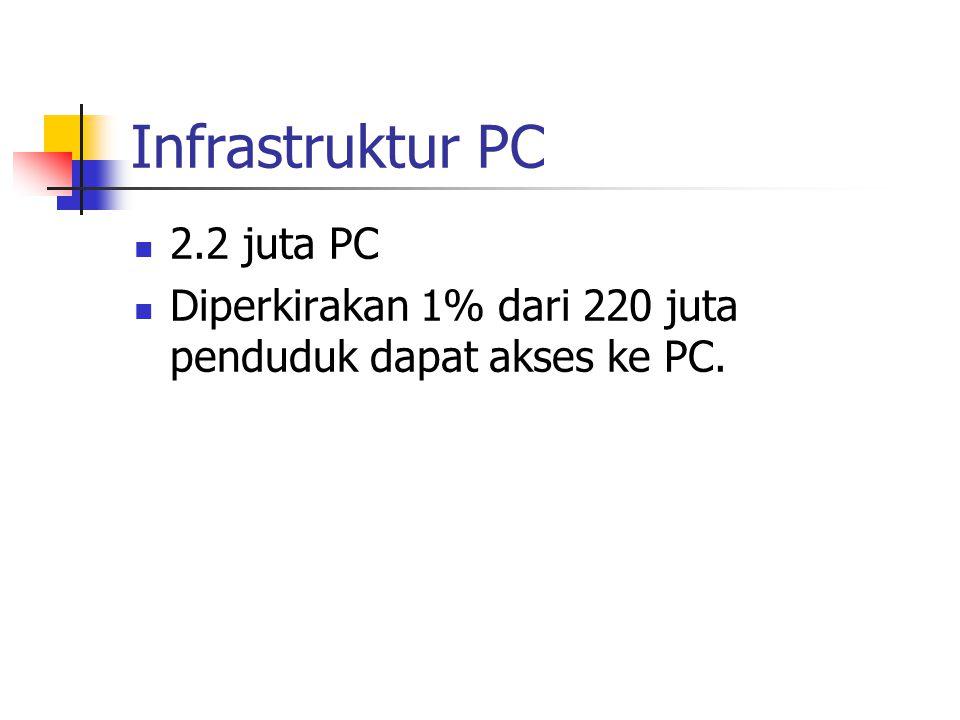 Infrastruktur PC 2.2 juta PC Diperkirakan 1% dari 220 juta penduduk dapat akses ke PC.