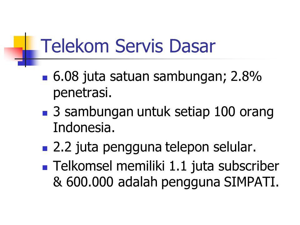 Telekom Servis Dasar 6.08 juta satuan sambungan; 2.8% penetrasi. 3 sambungan untuk setiap 100 orang Indonesia. 2.2 juta pengguna telepon selular. Telk