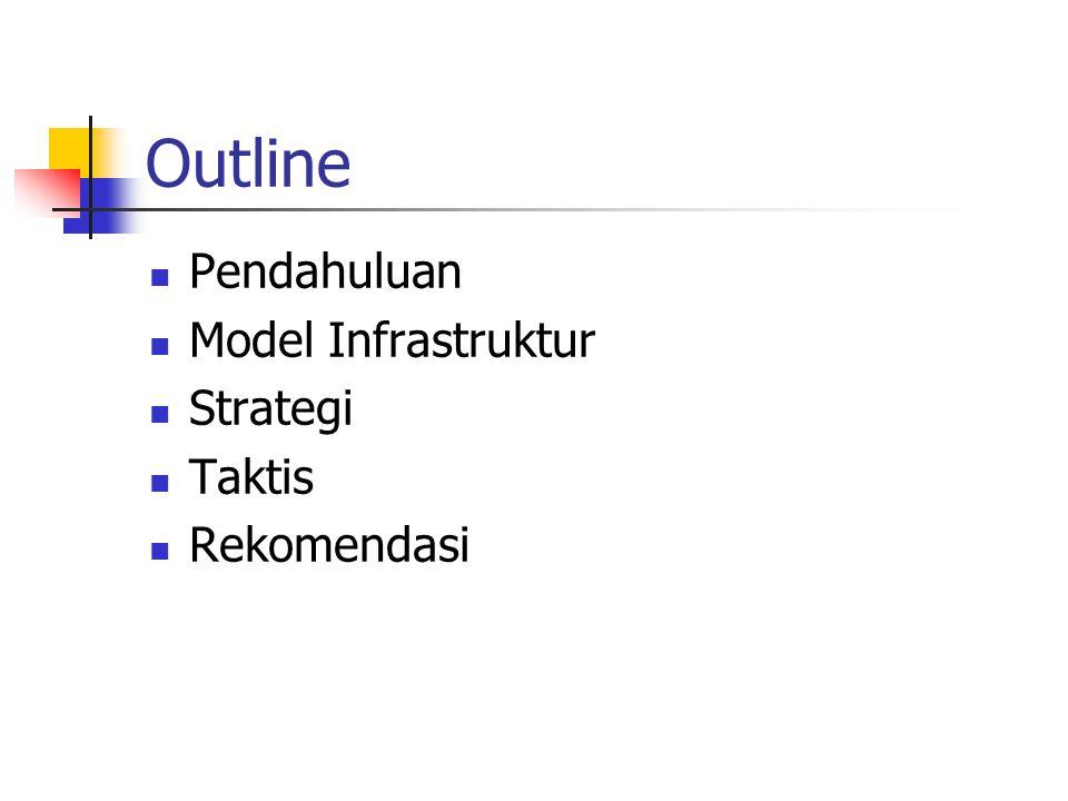 Outline Pendahuluan Model Infrastruktur Strategi Taktis Rekomendasi