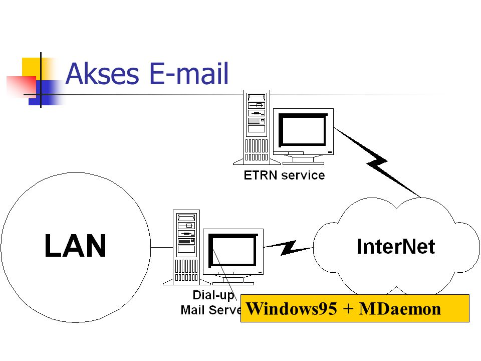 Akses E-mail Windows95 + MDaemon