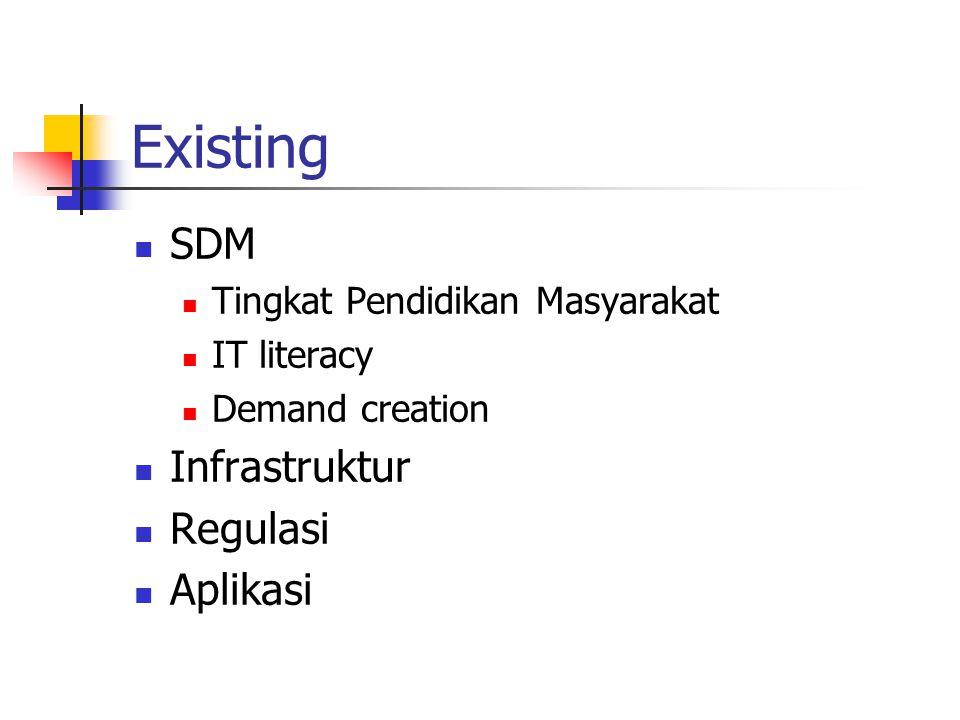 Existing SDM Tingkat Pendidikan Masyarakat IT literacy Demand creation Infrastruktur Regulasi Aplikasi