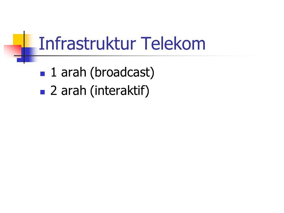 Infrastruktur Telekom 1 arah (broadcast) 2 arah (interaktif)