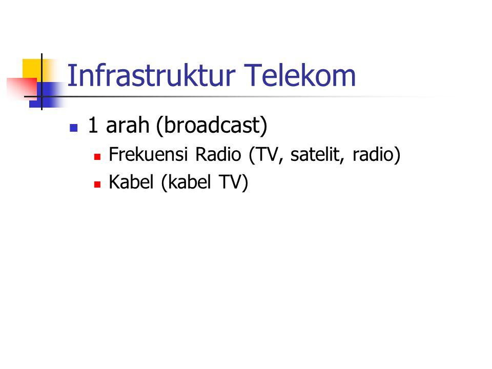 Infrastruktur Telekom 1 arah (broadcast) Frekuensi Radio (TV, satelit, radio) Kabel (kabel TV)