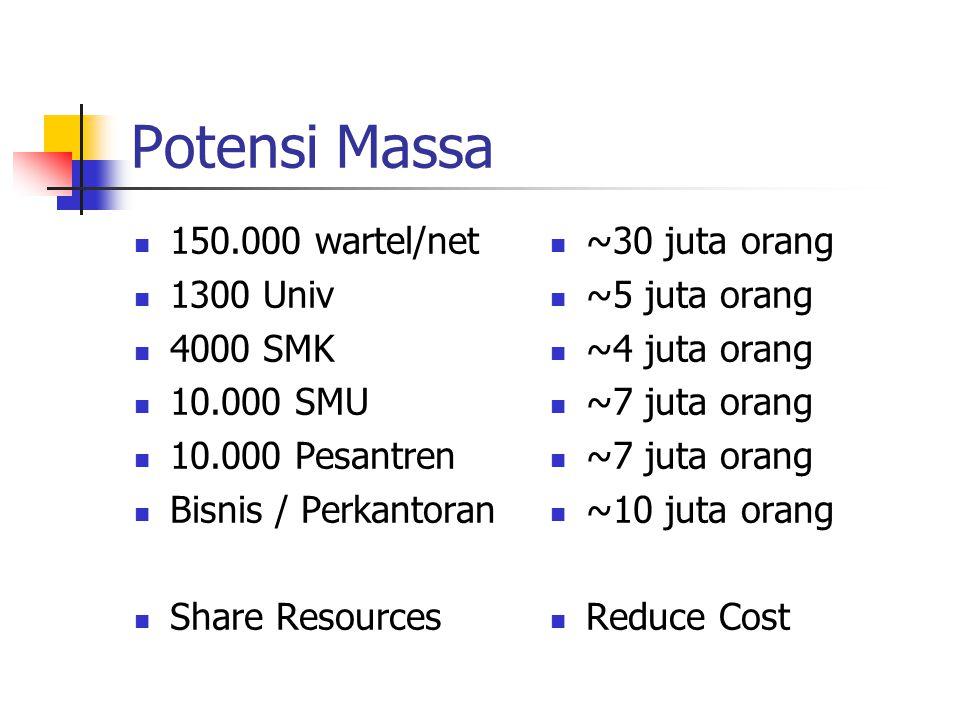 Potensi Massa 150.000 wartel/net 1300 Univ 4000 SMK 10.000 SMU 10.000 Pesantren Bisnis / Perkantoran Share Resources ~30 juta orang ~5 juta orang ~4 juta orang ~7 juta orang ~10 juta orang Reduce Cost